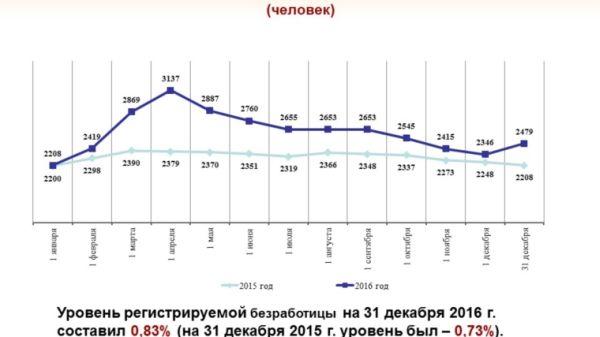 Уровень регистрируемой безработицы вТатарстане составил приблизительно только 0,72%