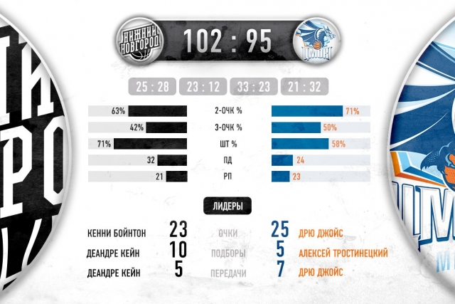 БК «Нижний Новгород» одержал 3-ю победу вЛиге ВТБ